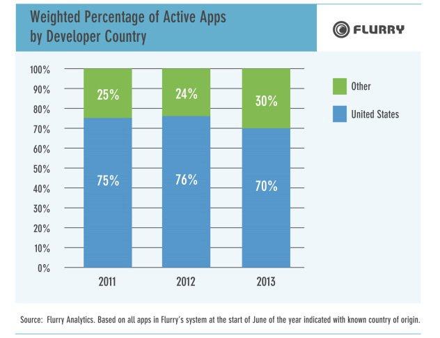 Aktif olarak kullanılan uygulamalarda yüzde 70'lik paya sahip olan ABD'nin üstünlüğü göze çarpıyor.