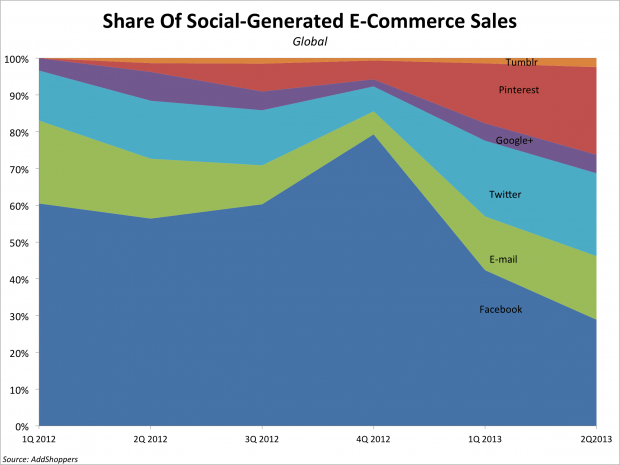 sosyal ticaret satışlar
