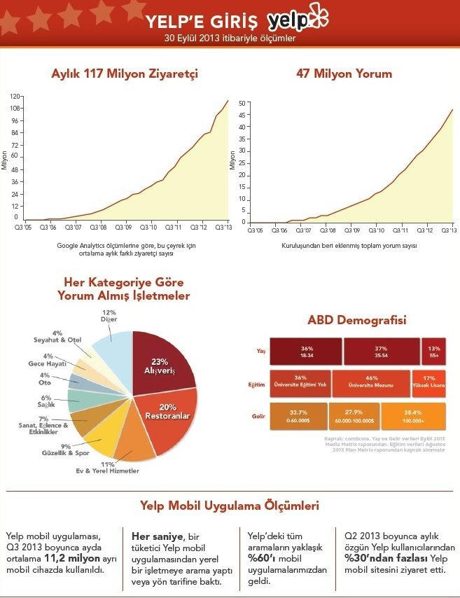 yelp-rapor-2013