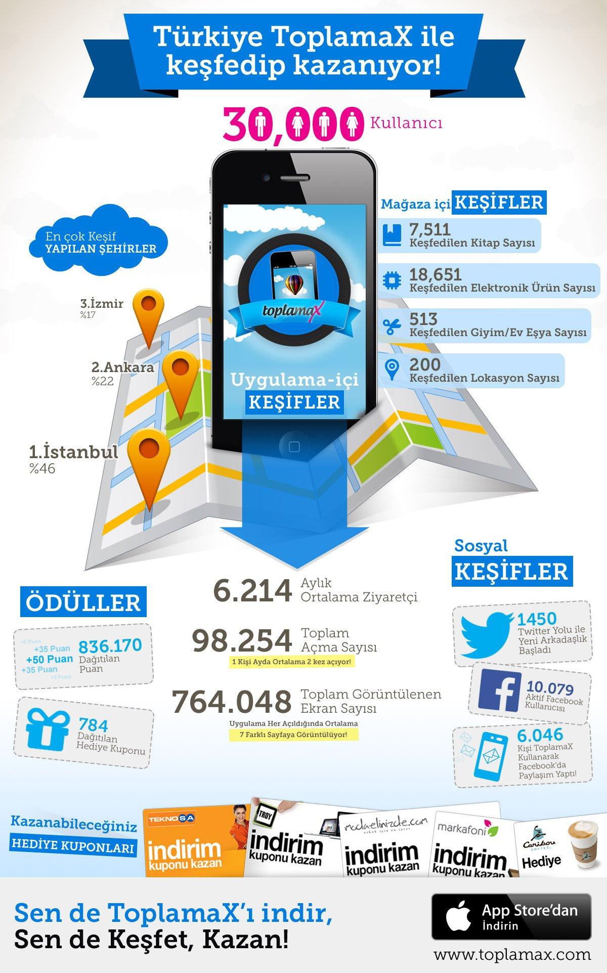 ToplamaX_infografik