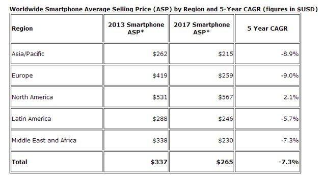 Ortalama satış fiyatları düşünce, akıllı telefon satışları 1 milyara ulaştı