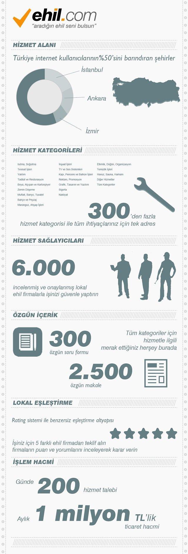 ehil-com-infografik