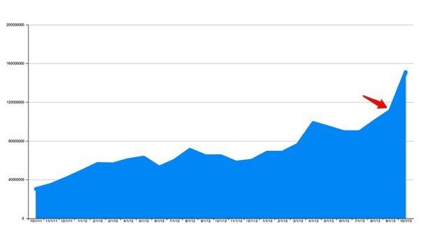 200'ün üzerindeki sitenin istatistiklerinde 2011'den bu yana Facebook'tan gelen trafikteki artış net bir şekilde görülebiliyor.
