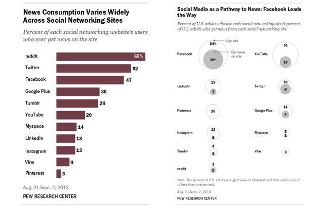 Haber kaynağı olarak sosyal ağ siteleri [Araştırma]