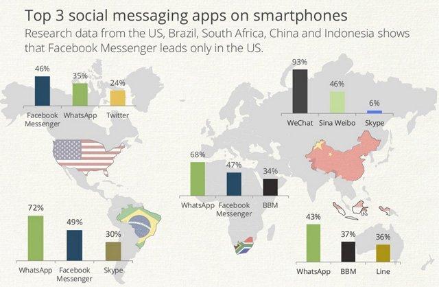 Mobil mesajlaşmada Facebook tahtını Whatsapp'a kaptırdı