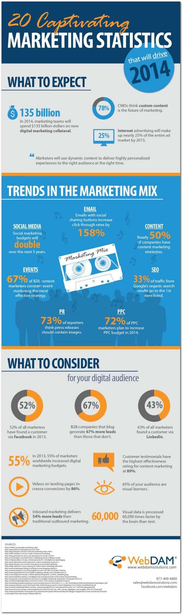 webdam-marketing-strategies-2014-infographic