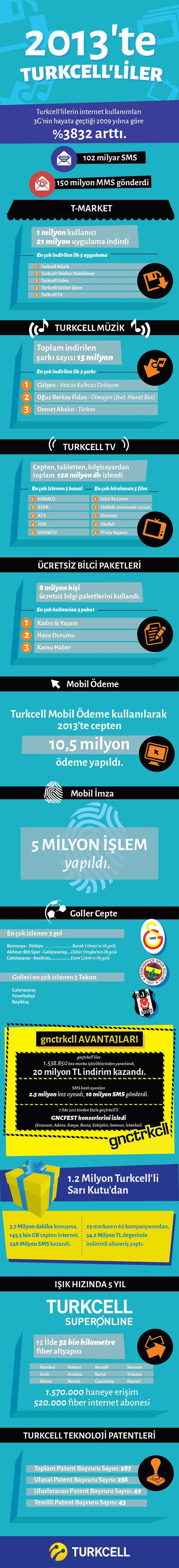 Turkcell_infographic_cs5