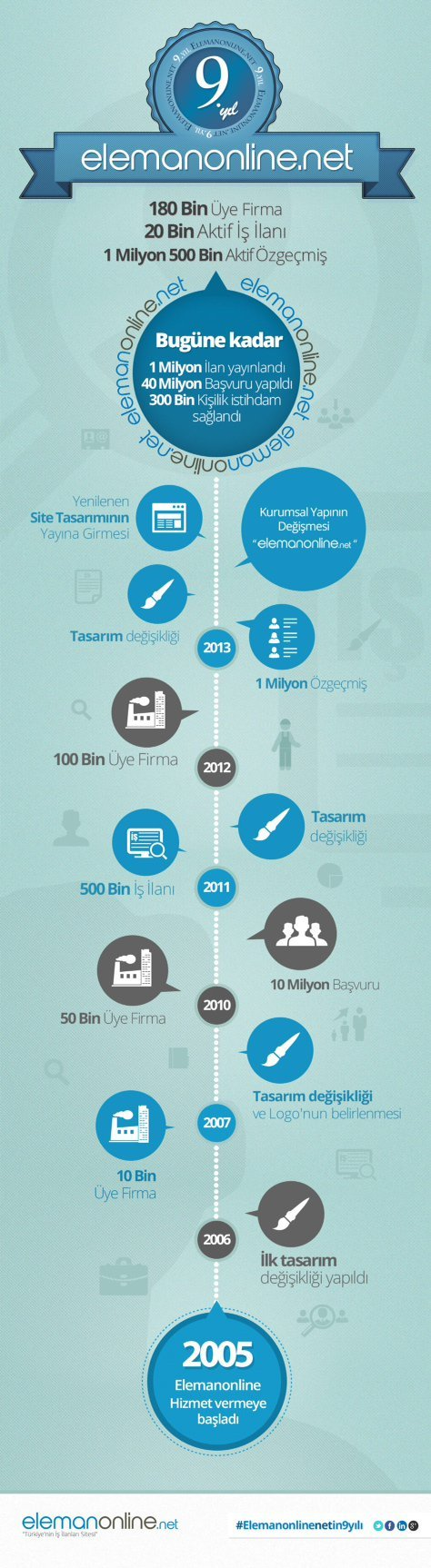 elemanonlinenet-9yil-infografik
