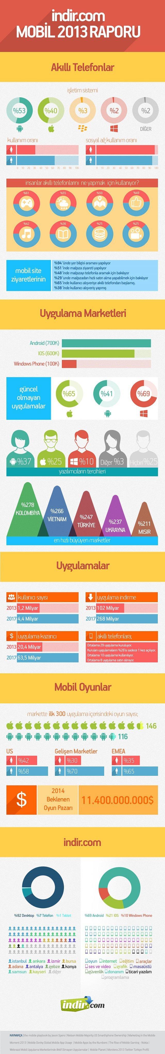 infografik_indir.com_mobil2013raporu