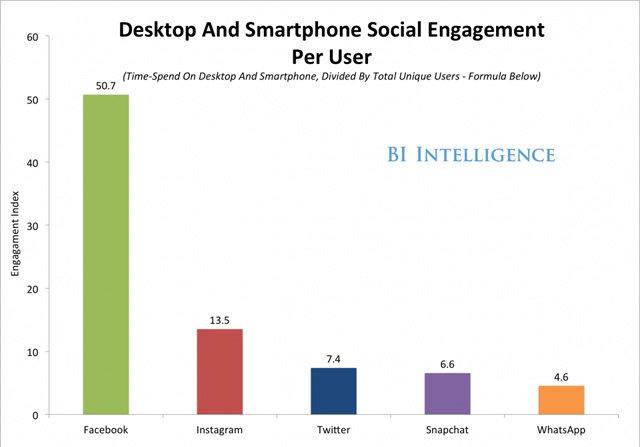 Sosyal medyada geçirilen sürede Facebook birinci, Twitter üçüncü...