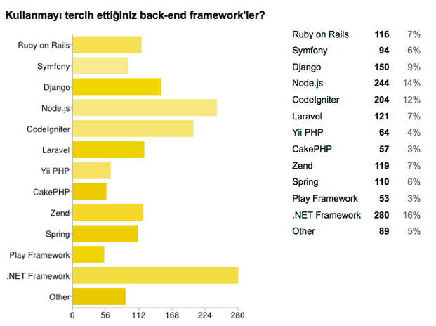 yazilimci-backend-frameworks