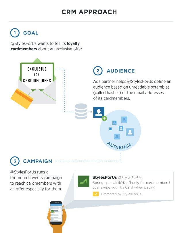 Twitter da artık daha gelişmiş reklam hedefleme özelliklerine sahip Twitter Artık Daha Gelişmiş Reklam Hedefleme Özelliklerine Sahip [İnfografik] Twitter Artık Daha Gelişmiş Reklam Hedefleme Özelliklerine Sahip İnfografik Twitter CRM