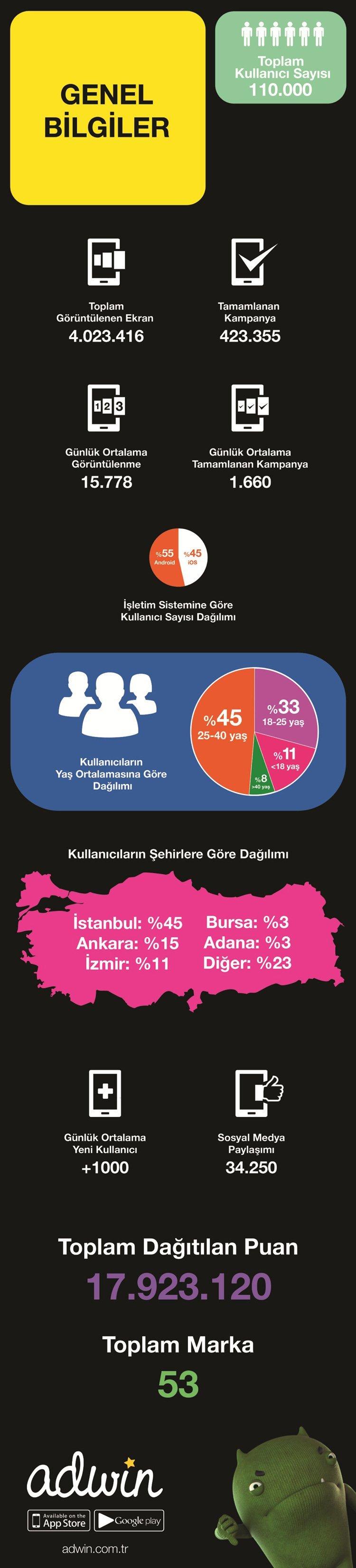 adwin-infografik-100