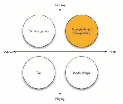deterding game play axis
