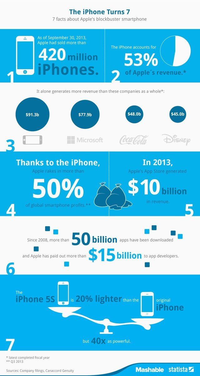 iPhone 7 yaşında iPhone 7 yaşında: 2007'den Bu Yana Neler Değişti? [İnfografik + Video] iPhone 7 yaşında: 2007'den Bu Yana Neler Değişti? İnfografik + Video iPhone 7 640