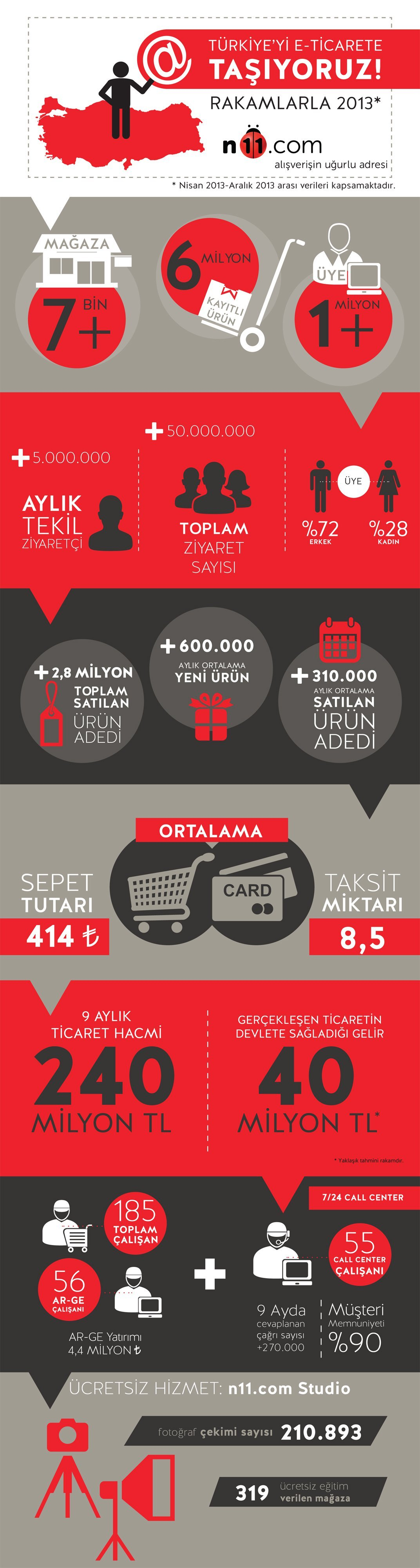 n11-infografik