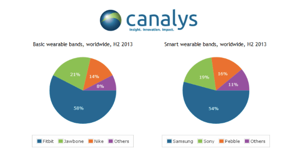 canalys- 2013 2H