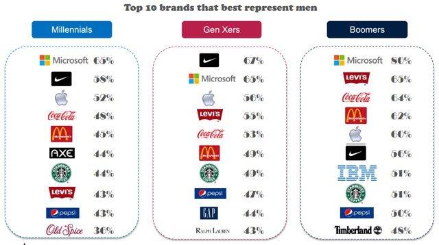 Erkekler Microsoft'u Apple'dan daha çok seviyor