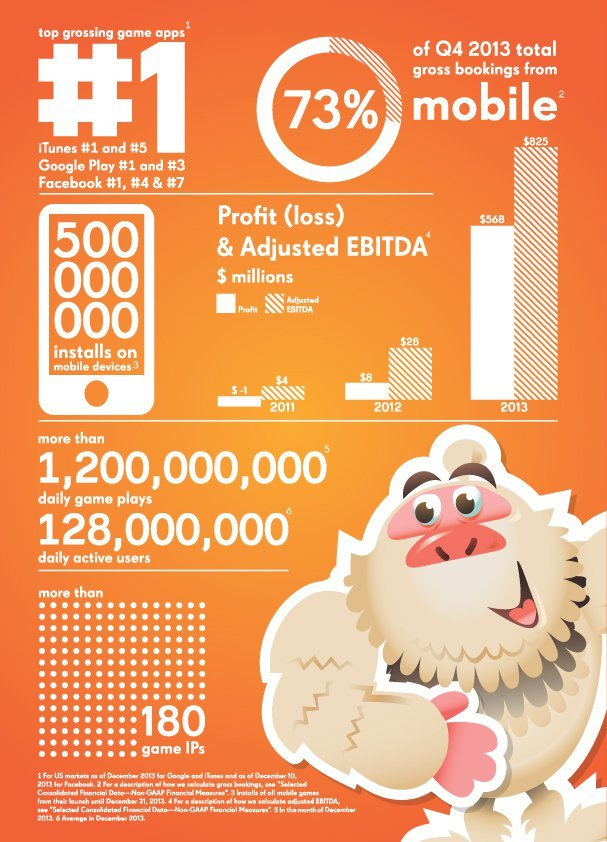 candy crush infografik