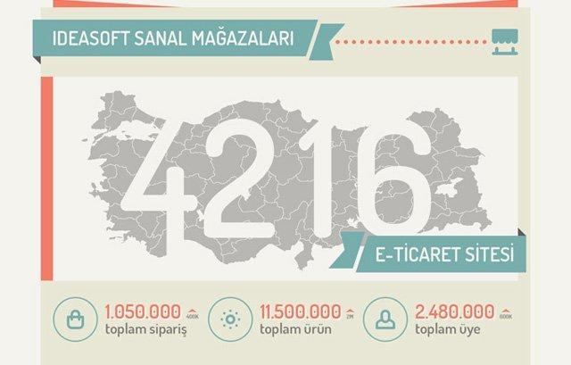 ideasoft-infografik-2014-TR-111111