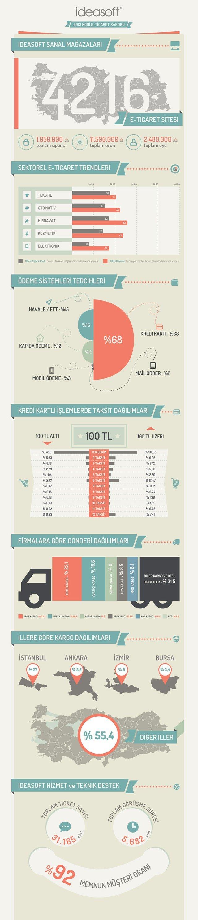 ideasoft-infografik-2014-TR-640