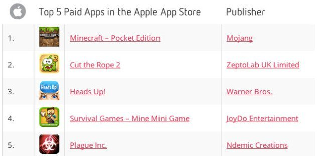 top5-paid-apps