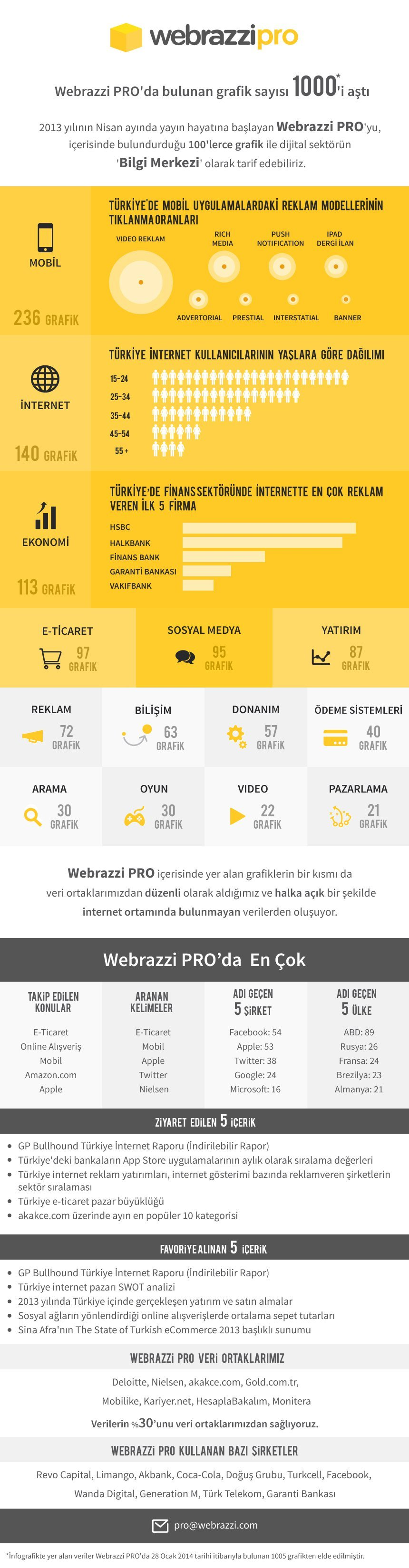 webrazzi-pro-1000-grafik-infografik