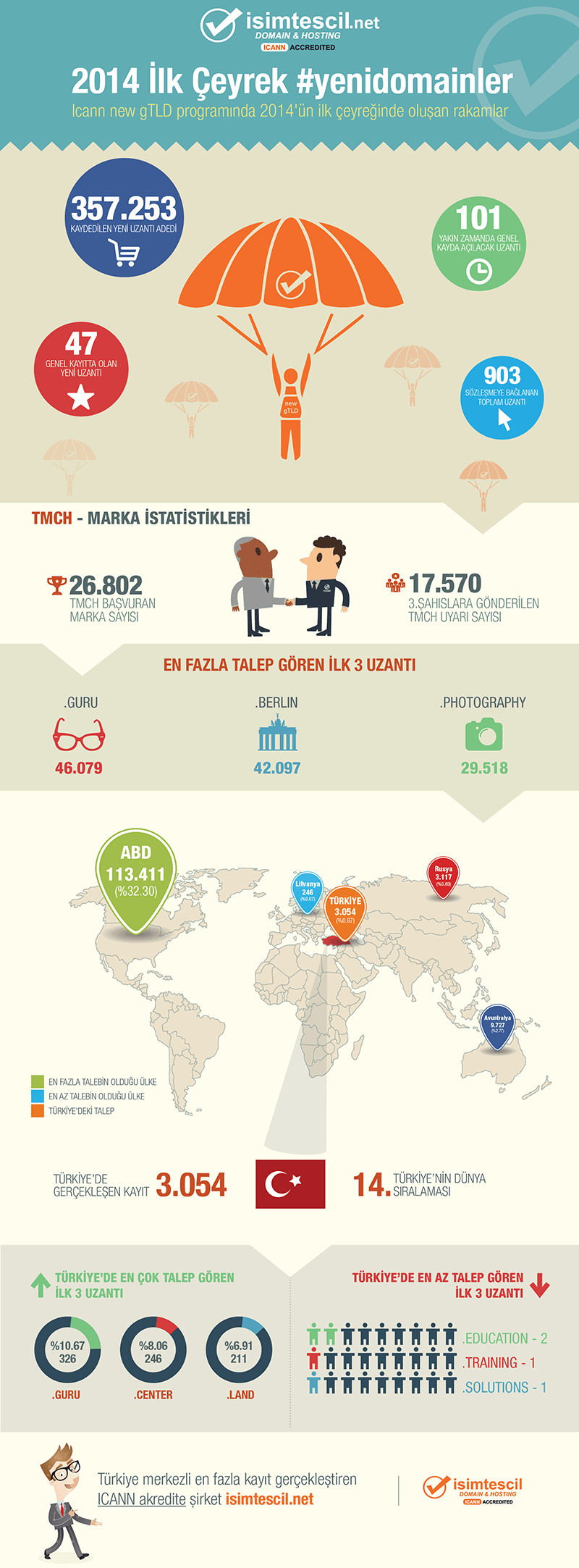 infografik-yeni-domain-kayitlari