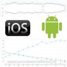 iOS 7 kullanım oranı yüzde 88'e ulaşırken, Kit Kat henüz yüzde 8'de