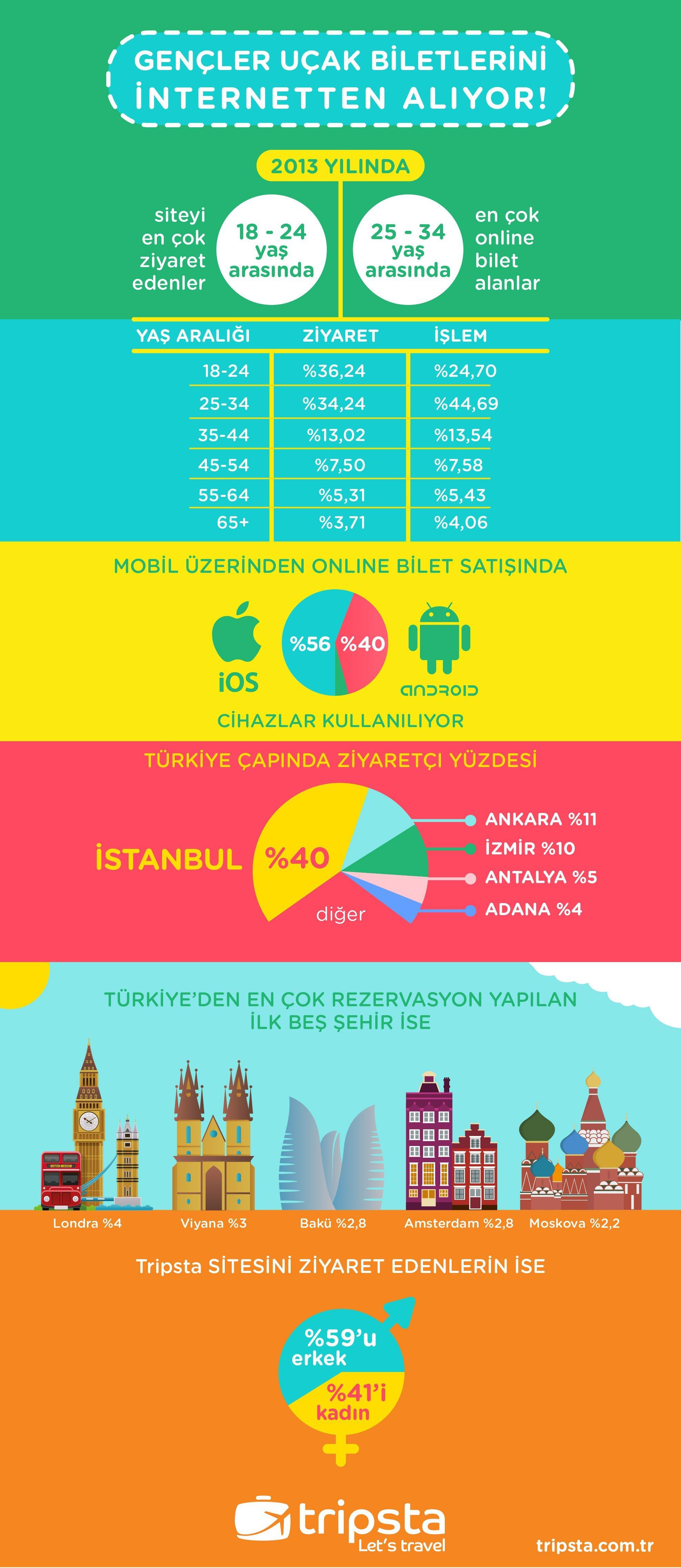 1903ed060 tripsta-logotripsta_webrazzi_infografik-01