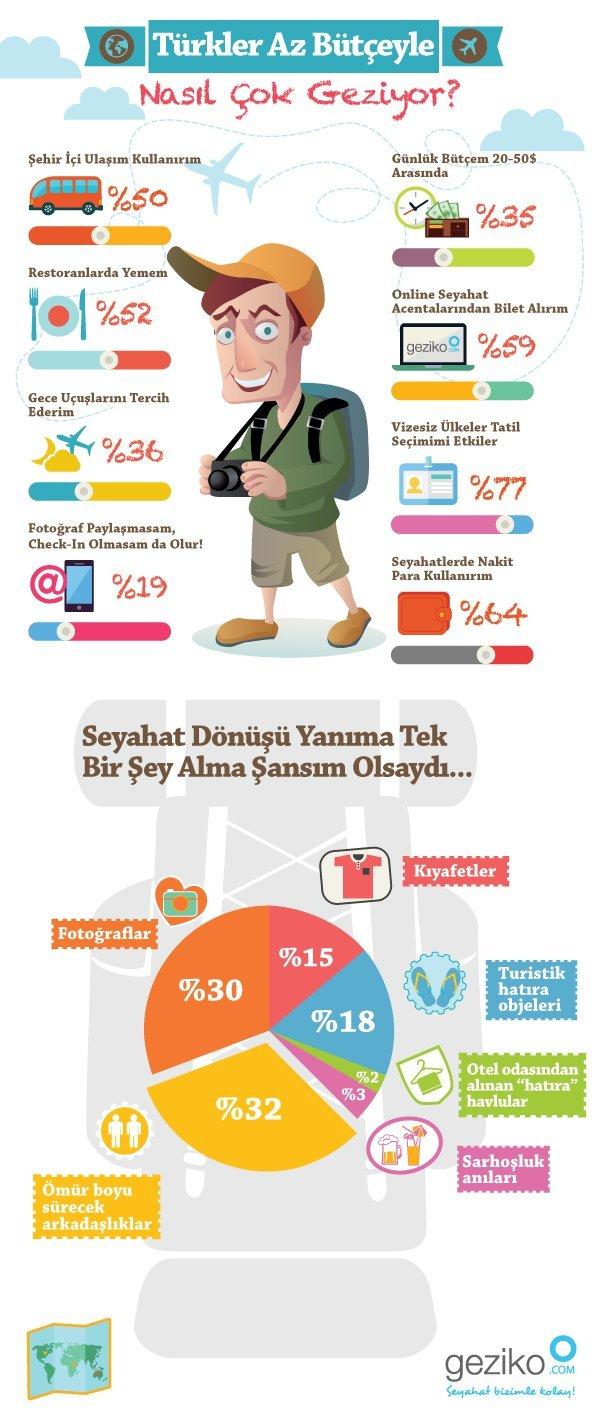 d6cfc5b93 Türklerin az parayla çok seyahat yöntemleri [infografik] - Webrazzi