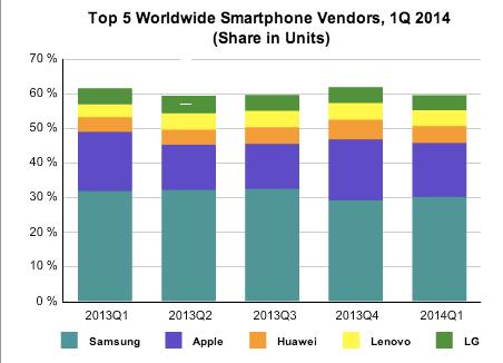 IDC akıllı telefon 2014 q1