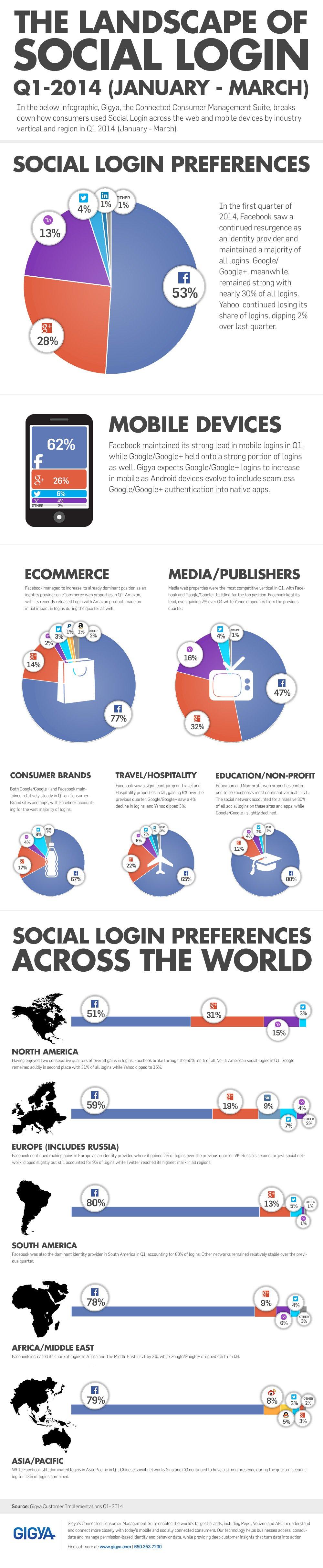 sosyal-giris-infografik-q1