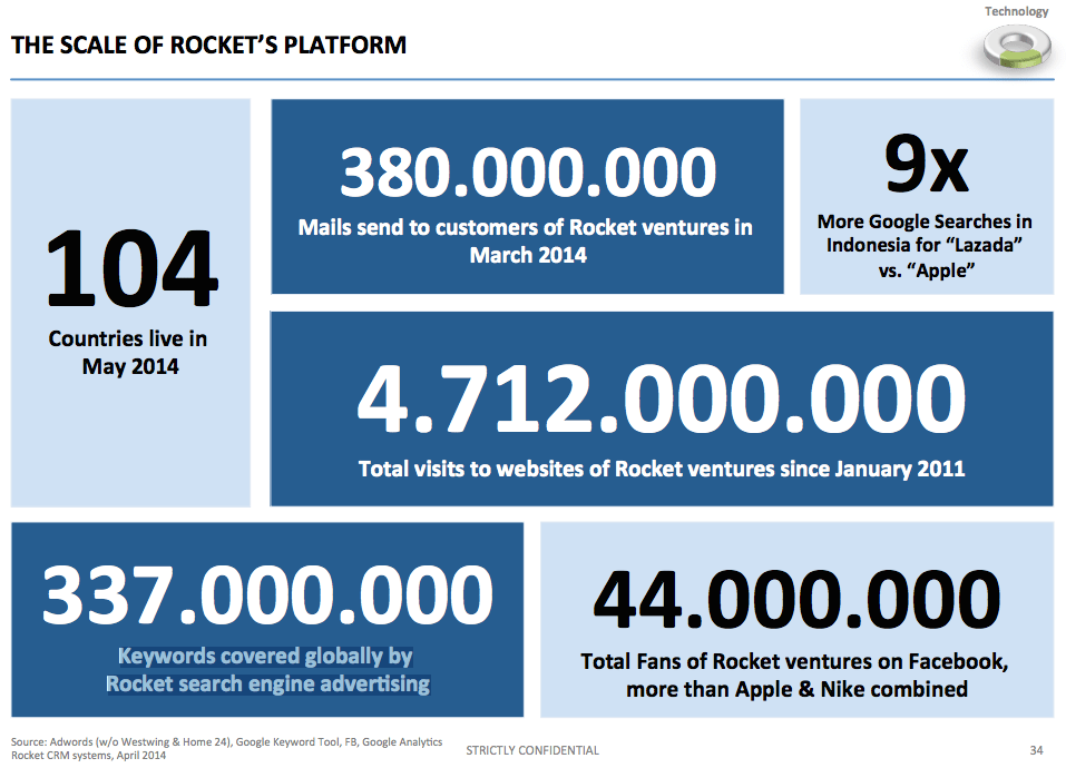 Rocket-Internet_Kinnevik-Rocket