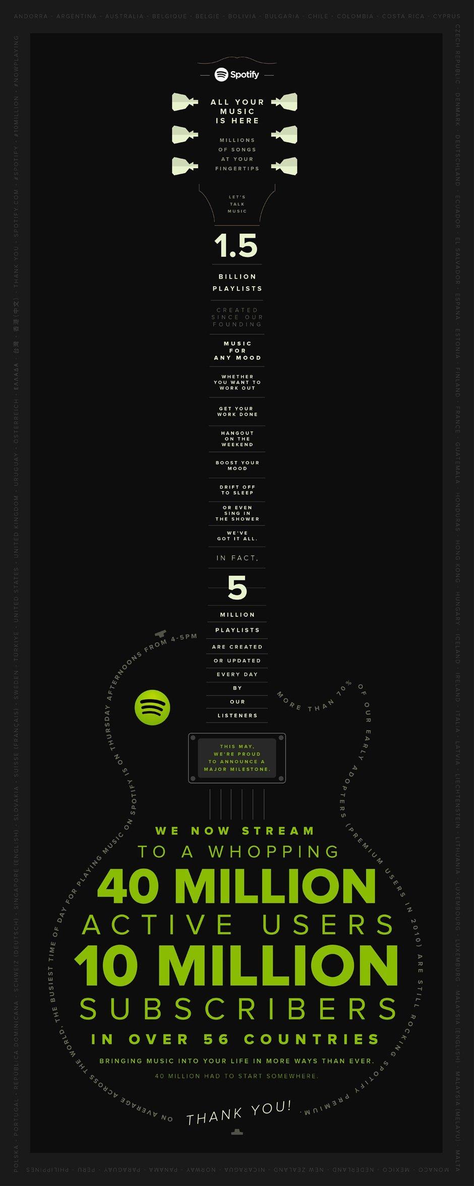 spotify-10-milyonu-kutluyor