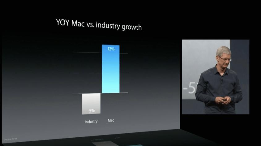 Mac vs endüstri