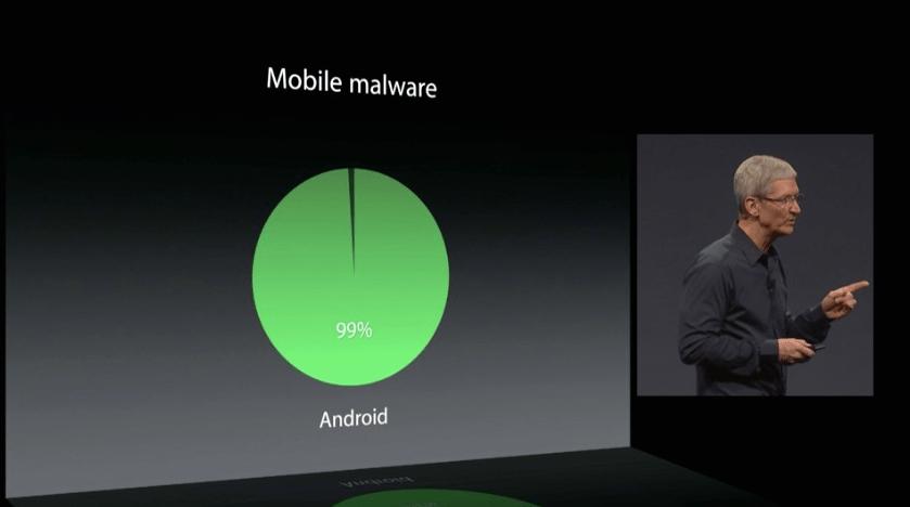 Android mallware