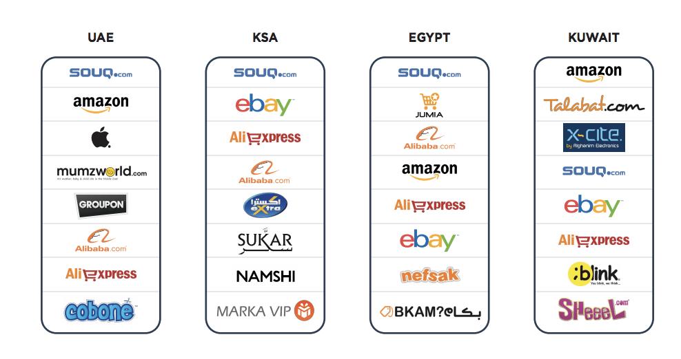 Arap e-ticaret