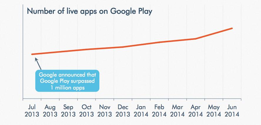 Google Play uygulama sayısı
