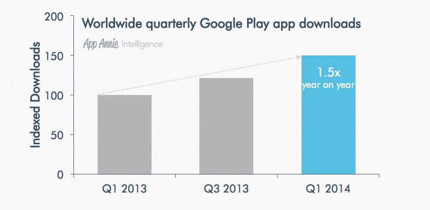 Google Play uygulama indirme sayısı
