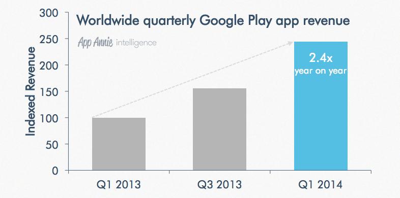 Google Play gelirler