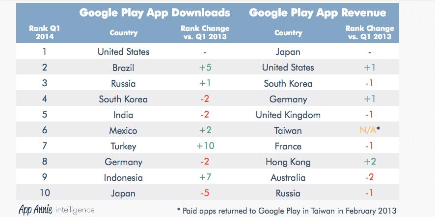 Google Play türkiye download