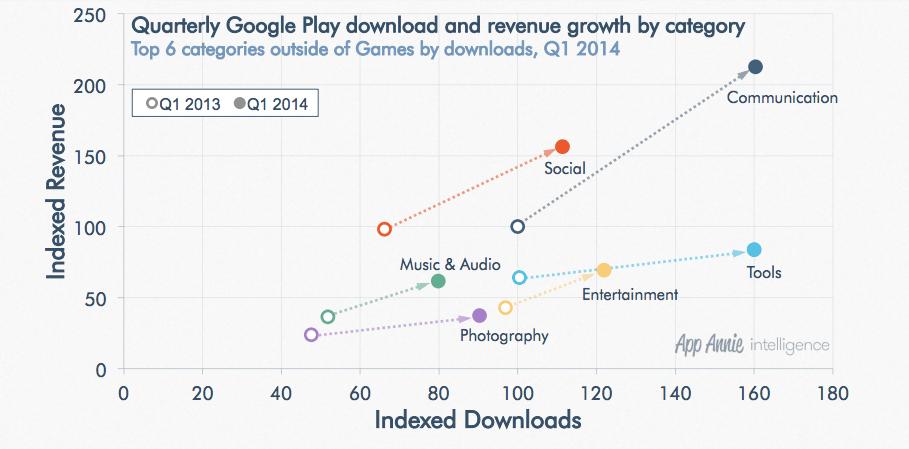 Google Play kategori vs gelir