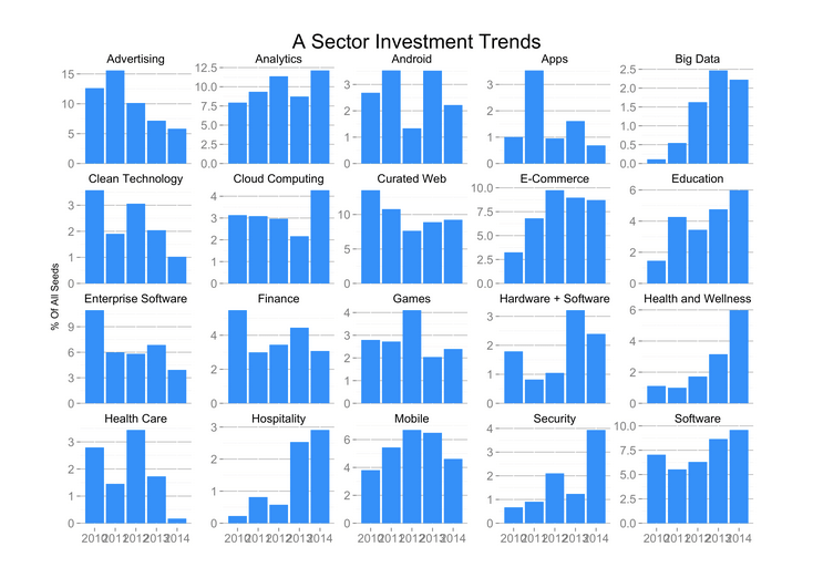 hottest startups