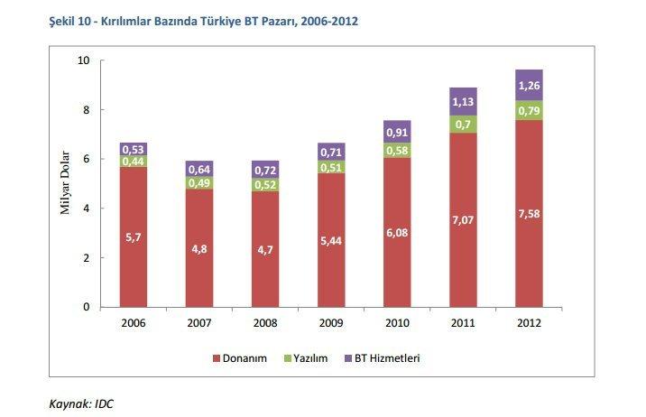 Turkiye Bilgi Toplumu Stratejisi ve Eylem Plani Turkiye yazilim donanım pazari raporu