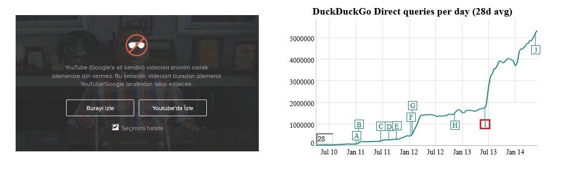 duck duck go arama motoru trafik