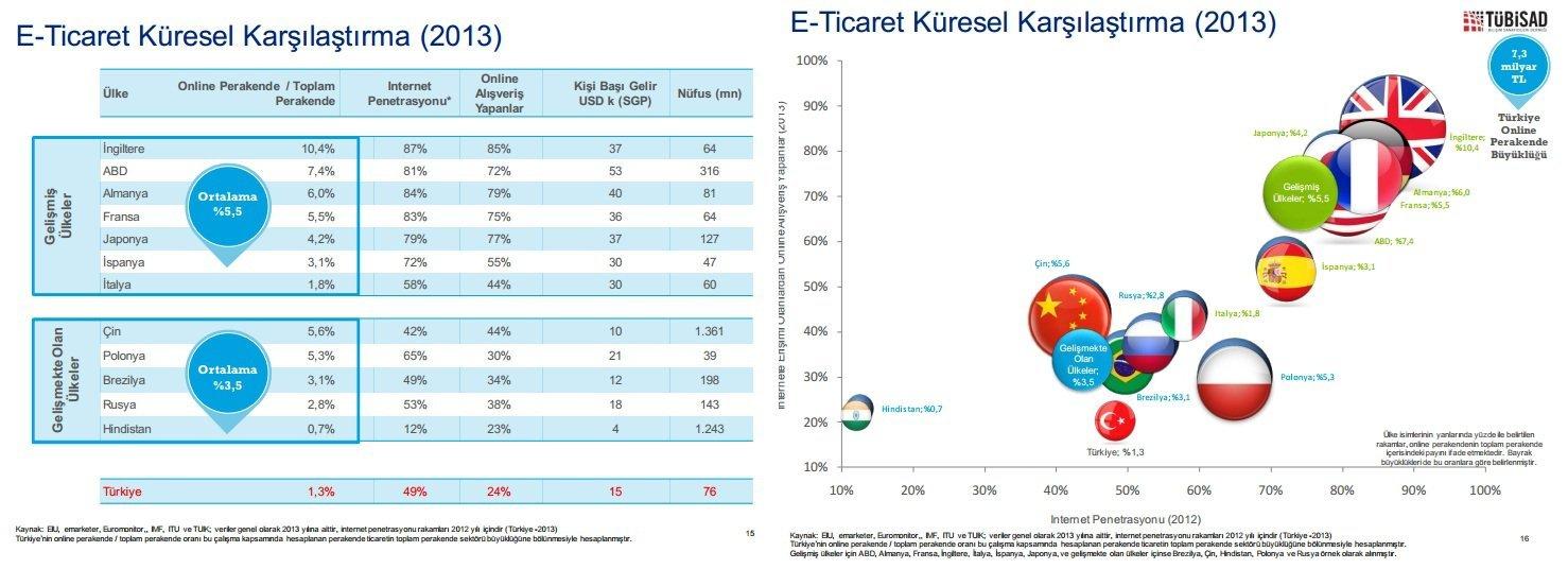eticaret sektor raporu 2 tubisad