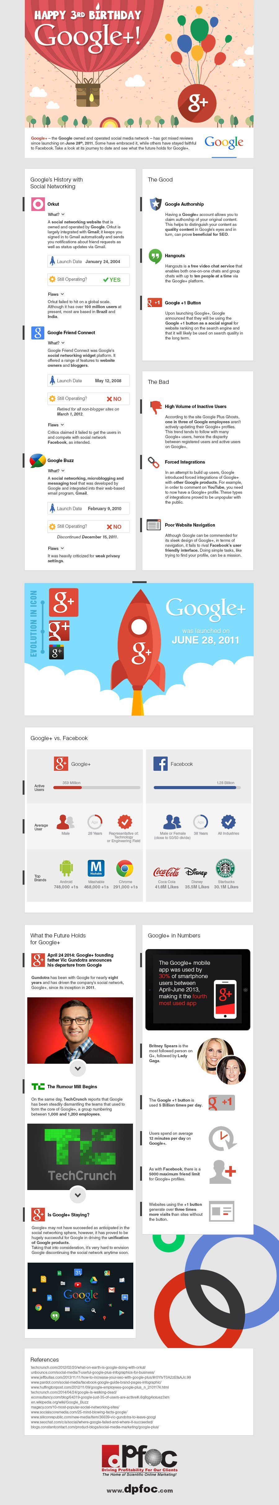 google-plus-infografik