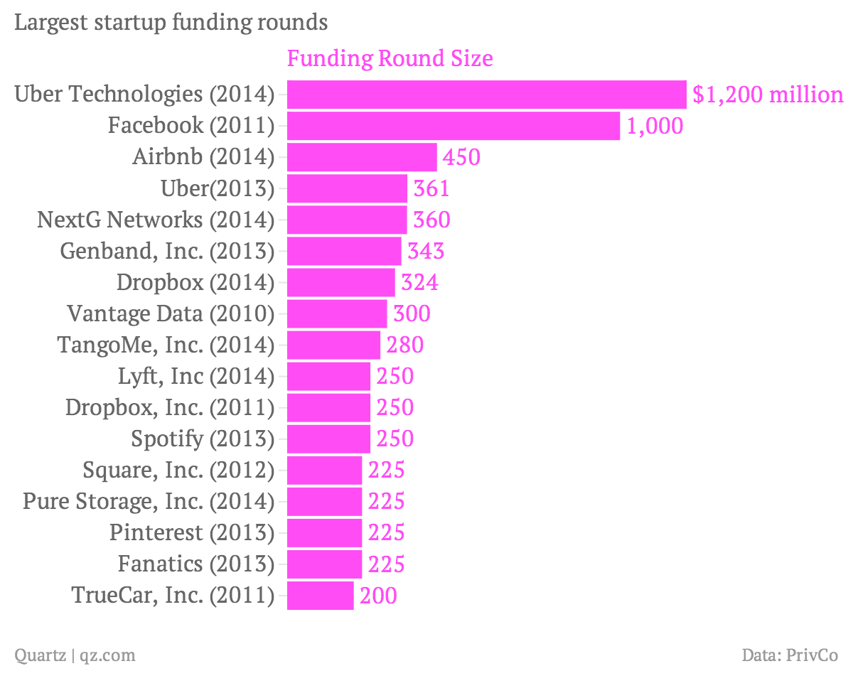 largest-startup-funding-rounds-funding-rounds3