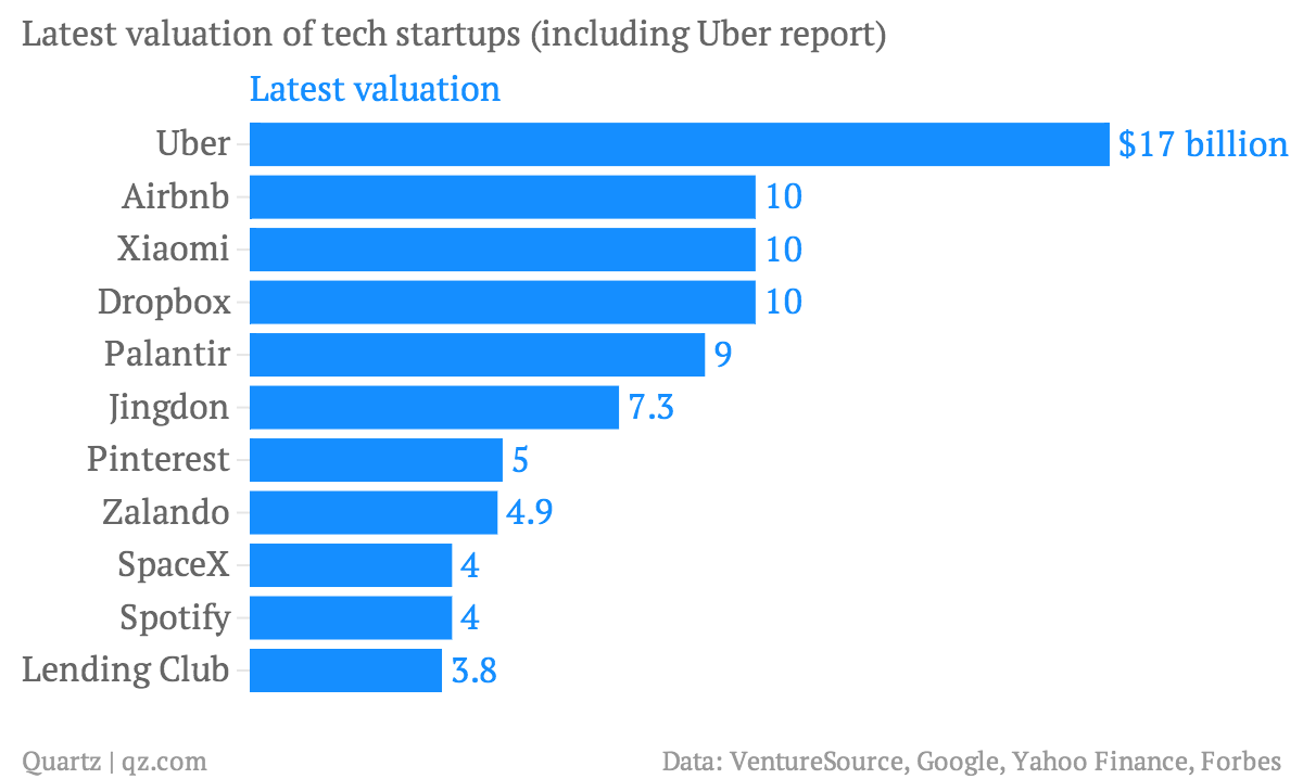 latest-valuation-of-tech-startups-including-uber-report-latest-valuation_chartbuilder1